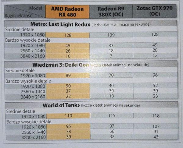 radeon rx 480 vs nvidia gtx970oc