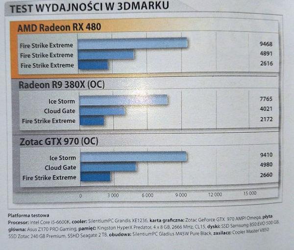 rx 480 benchmark la pongono alla pari di una nvidia gtx 970